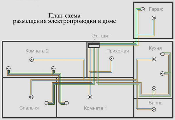 Разводка электропроводке в доме