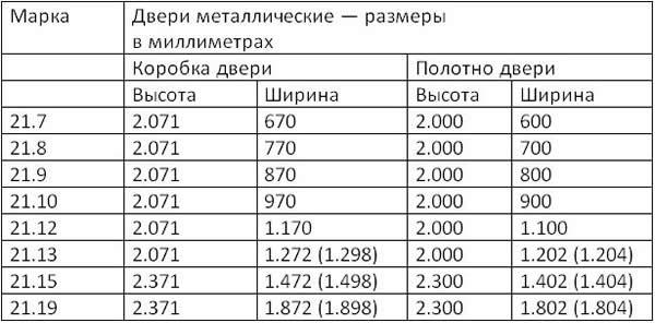 Стандартные размеры электрических схем