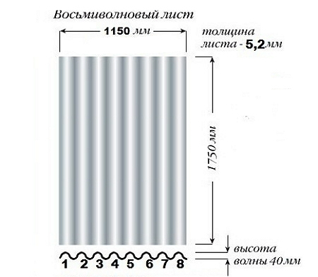 Укладка 8 Волнового Шифера